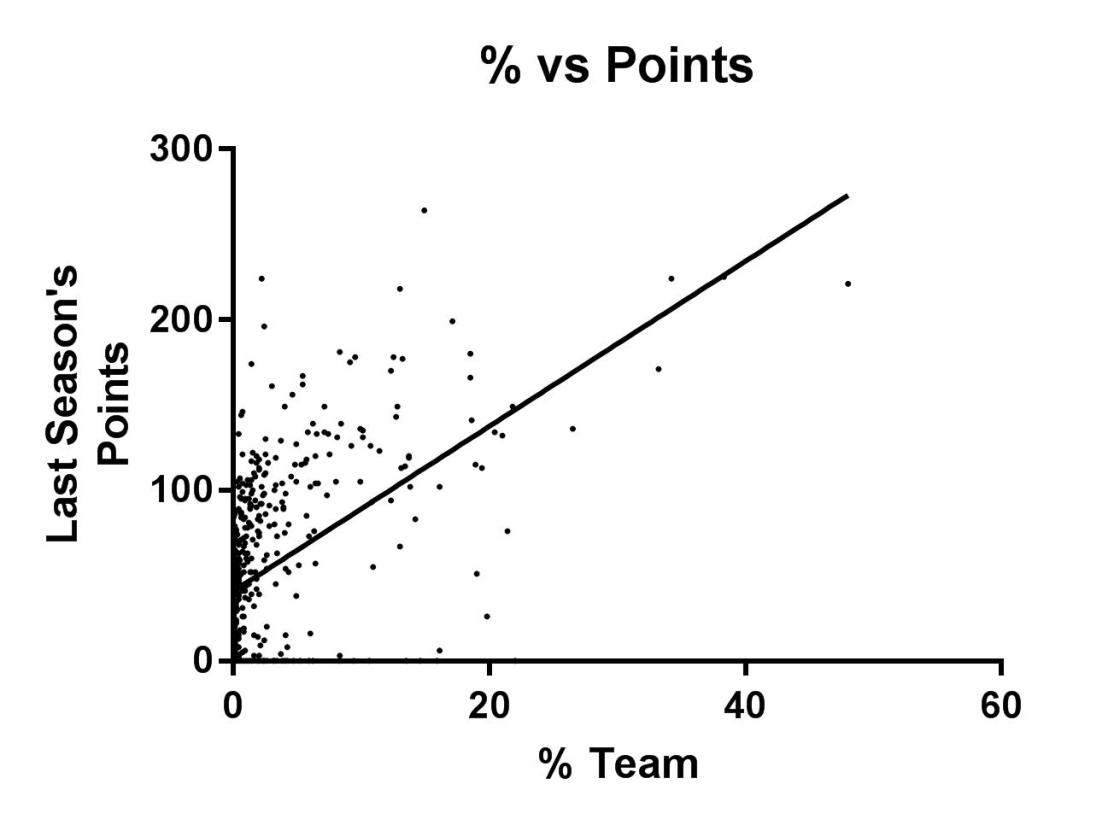% vs Points